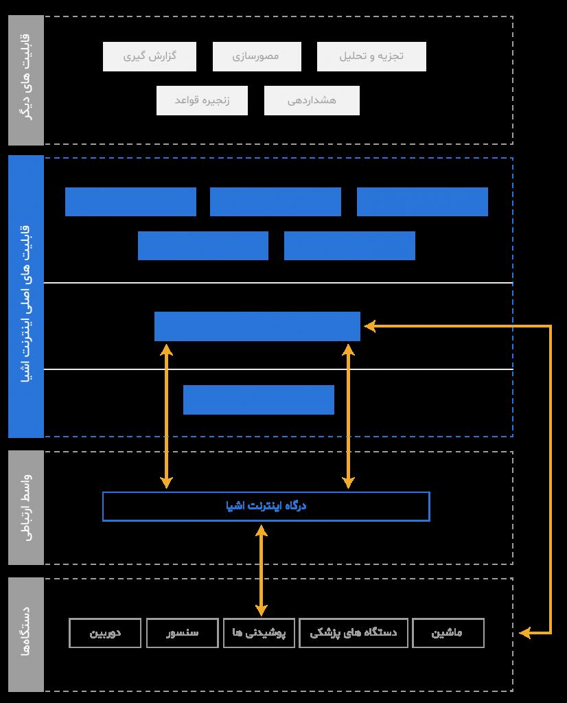 ساختار اینترنت اشیا و جایگاه پلتفرم اینترنت اشیا در آن